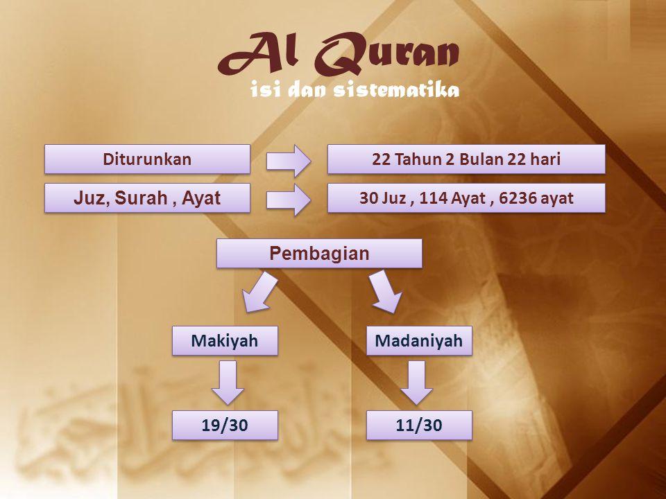Al Quran isi dan sistematika Diturunkan 22 Tahun 2 Bulan 22 hari