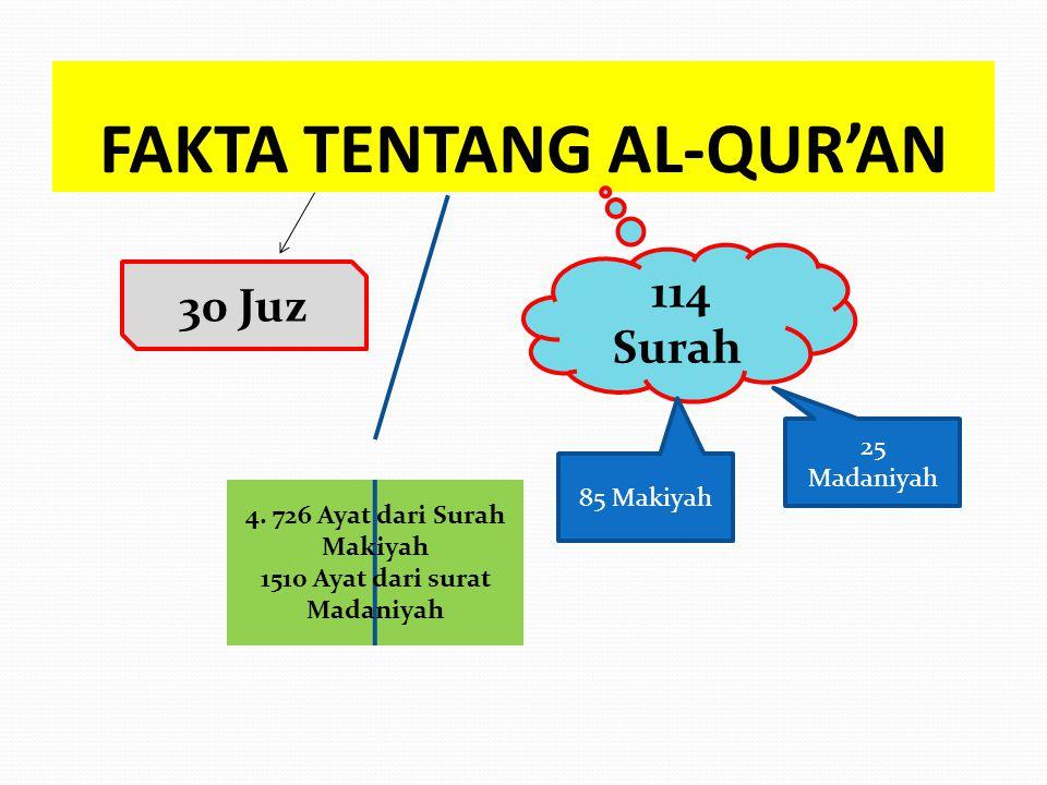 FAKTA TENTANG AL-QUR'AN