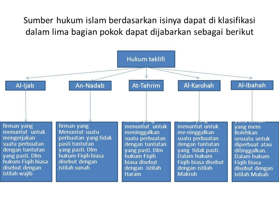 Sumber hukum islam berdasarkan isinya dapat di klasifikasi dalam lima bagian pokok dapat dijabarkan sebagai berikut
