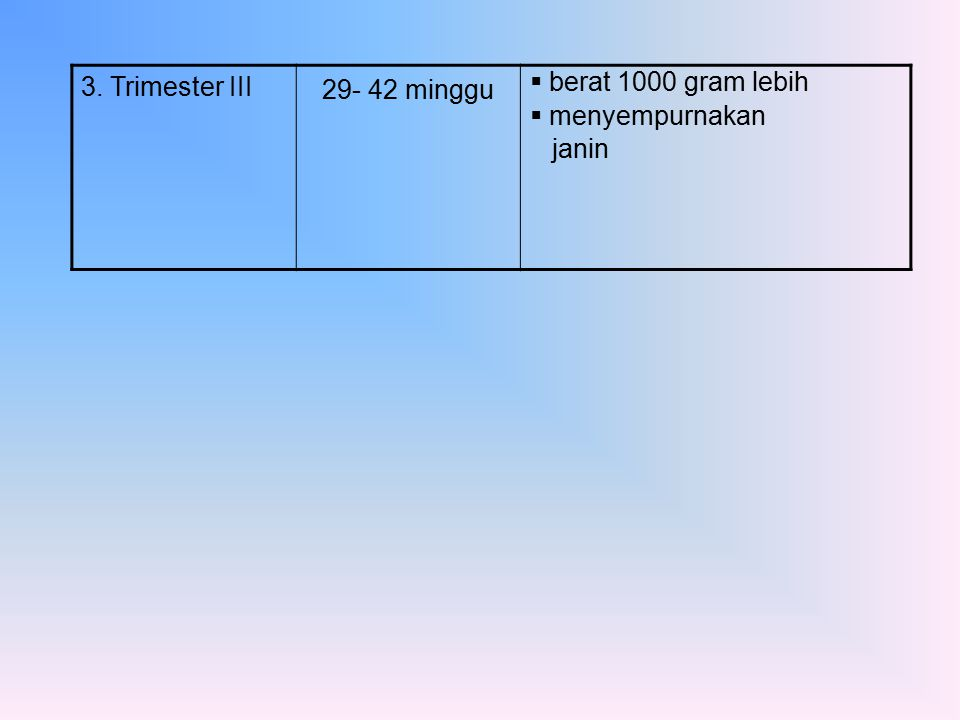 3. Trimester III 29- 42 minggu berat 1000 gram lebih menyempurnakan janin