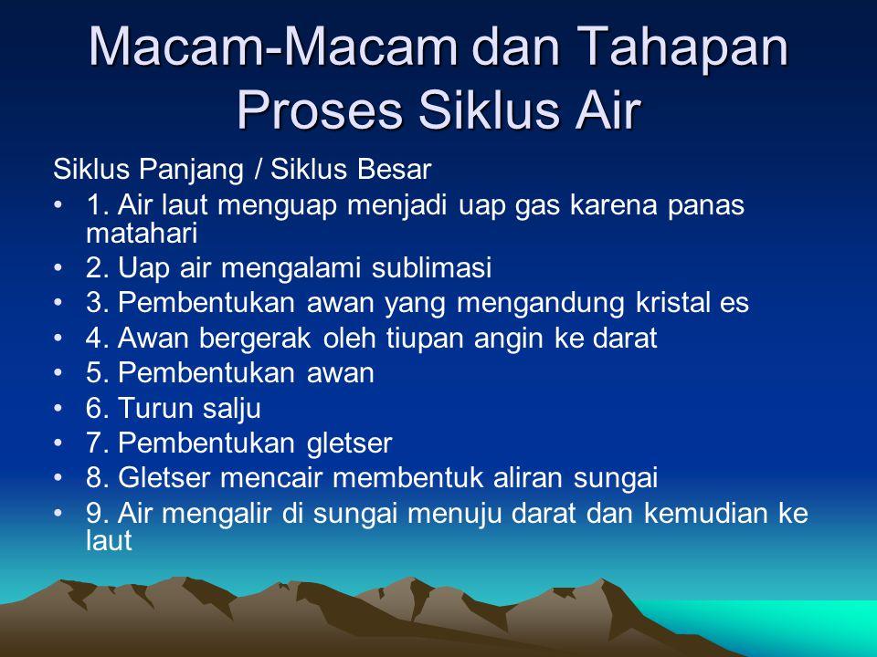 Macam-Macam dan Tahapan Proses Siklus Air