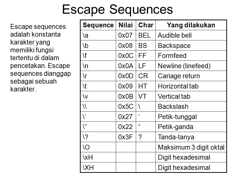 Escape Sequences Sequence Nilai Char Yang dilakukan \a 0x07 BEL
