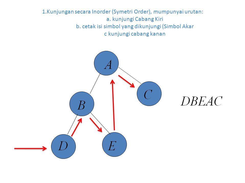 1. Kunjungan secara Inorder (Symetri Order), mumpunyai urutan:. a