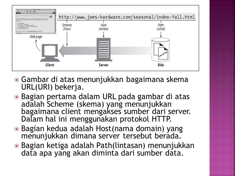Gambar di atas menunjukkan bagaimana skema URL(URI) bekerja.