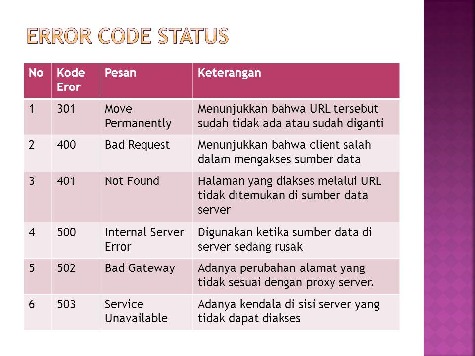 Error code status No Kode Eror Pesan Keterangan 1 301 Move Permanently