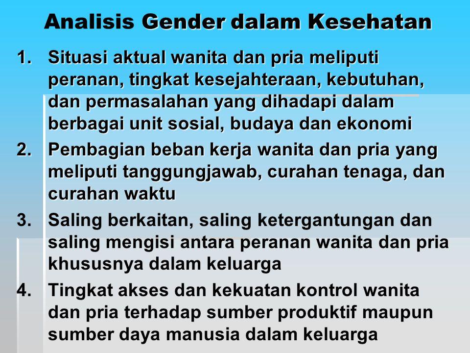 Analisis Gender dalam Kesehatan