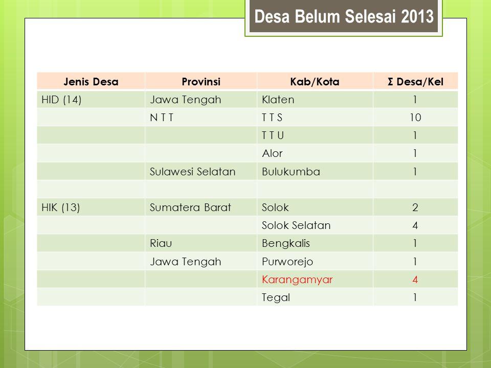 Desa Belum Selesai 2013 Jenis Desa Provinsi Kab/Kota Σ Desa/Kel