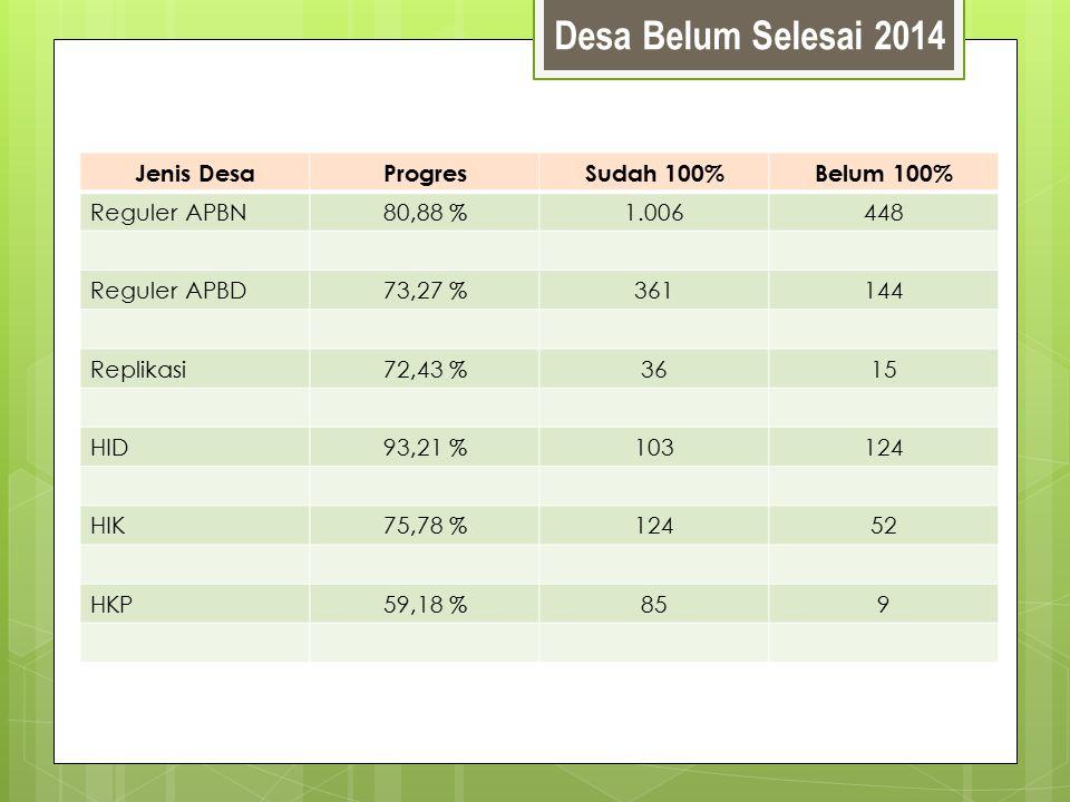 Desa Belum Selesai 2014 Jenis Desa Progres Sudah 100% Belum 100%