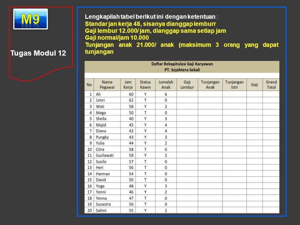 m9 Tugas Modul 12 Lengkapilah tabel berikut ini dengan ketentuan :
