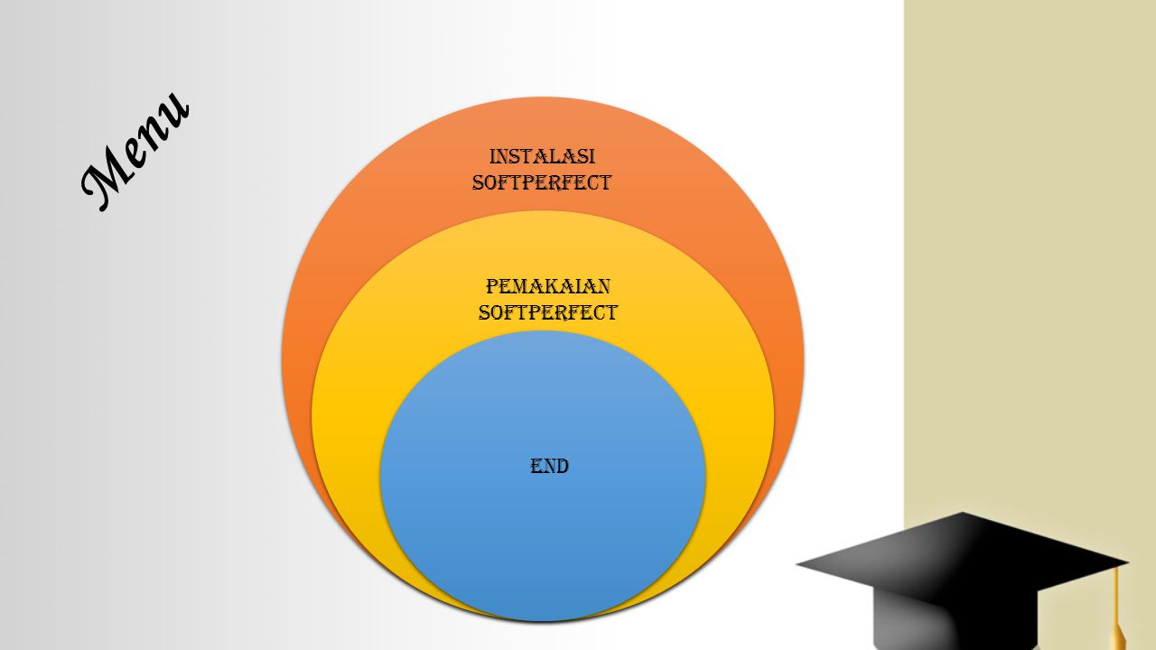Menu Instalasi SoftPerfect Pemakaian SoftPerfect End