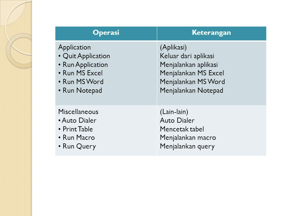 Operasi Keterangan. Application. Quit Application. Run Application. Run MS Excel. Run MS Word.