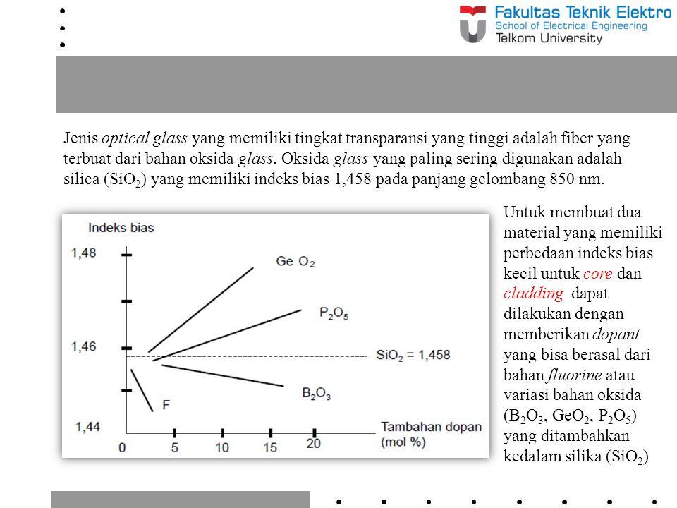 Jenis optical glass yang memiliki tingkat transparansi yang tinggi adalah fiber yang terbuat dari bahan oksida glass. Oksida glass yang paling sering digunakan adalah silica (SiO2) yang memiliki indeks bias 1,458 pada panjang gelombang 850 nm.