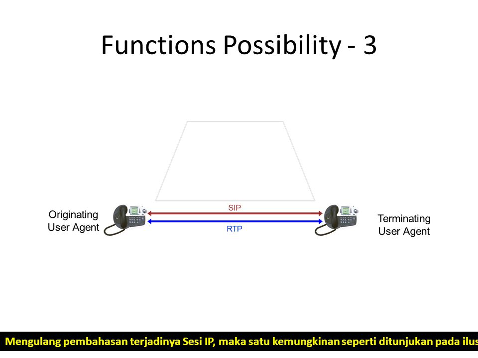 Functions Possibility - 3