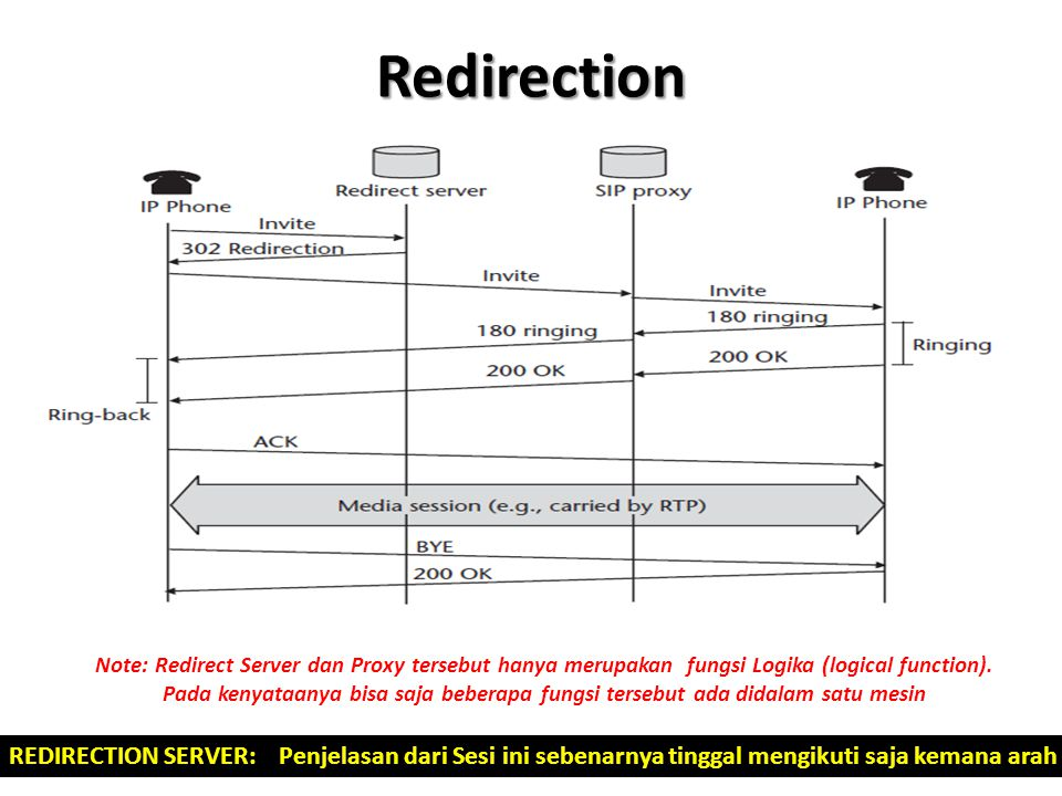 Redirection REDIRECTION SERVER: