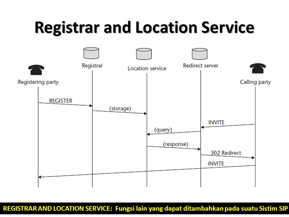 Registrar and Location Service