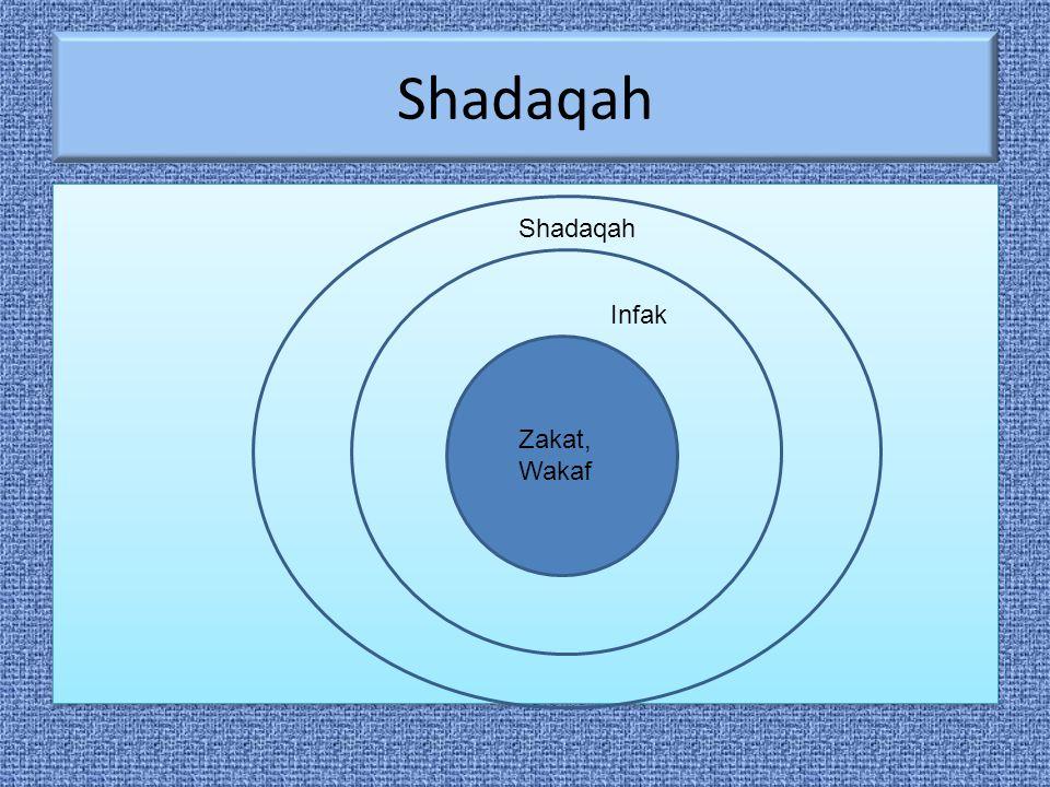 Shadaqah Shadaqah Infak Zakat, Wakaf
