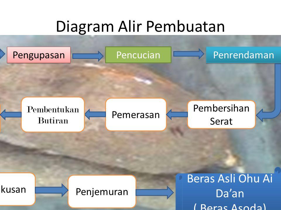 Diagram Alir Pembuatan