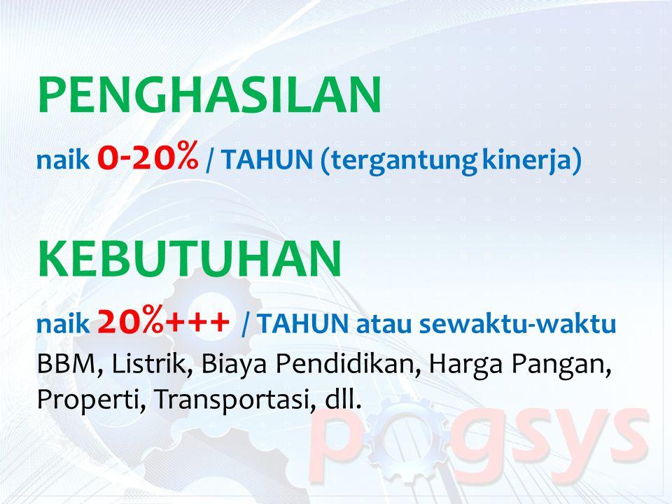 PENGHASILAN KEBUTUHAN naik 0-20% / TAHUN (tergantung kinerja)