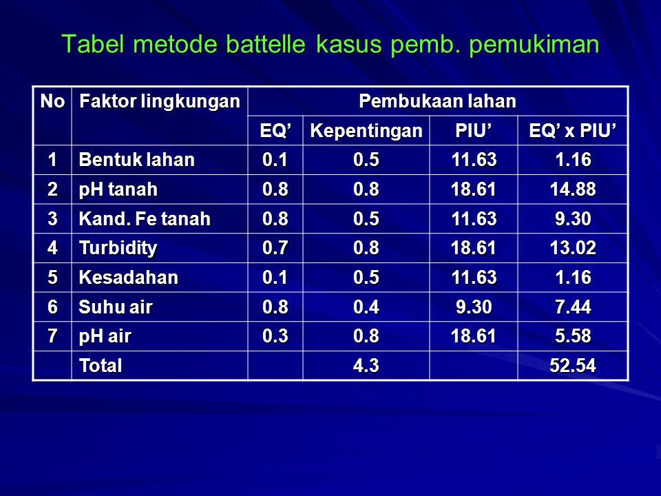 Tabel metode battelle kasus pemb. pemukiman