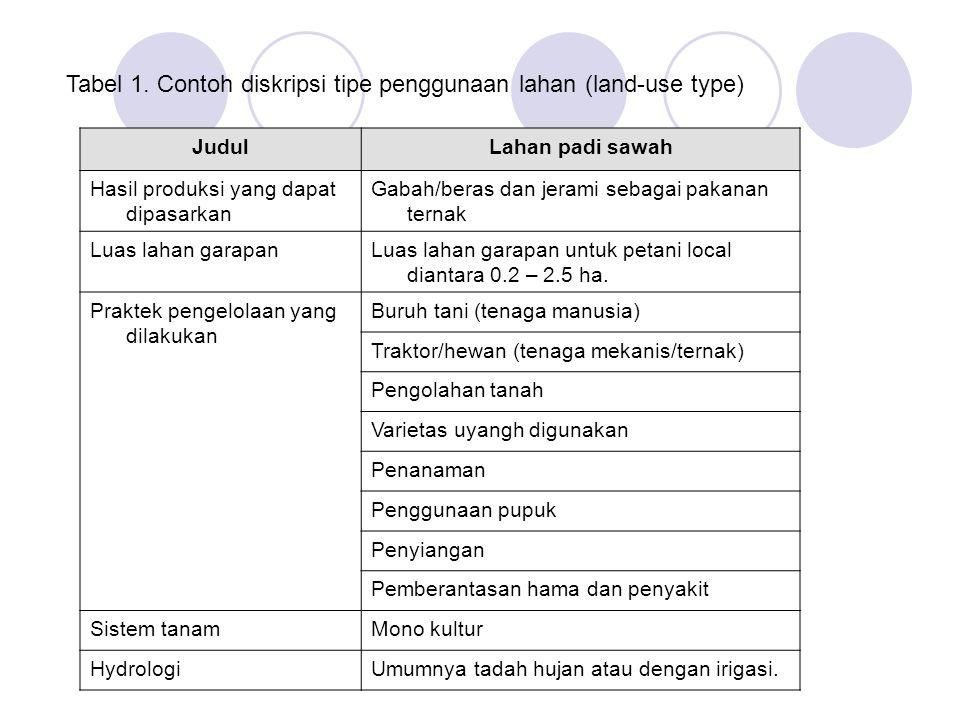 Tabel 1. Contoh diskripsi tipe penggunaan lahan (land-use type)