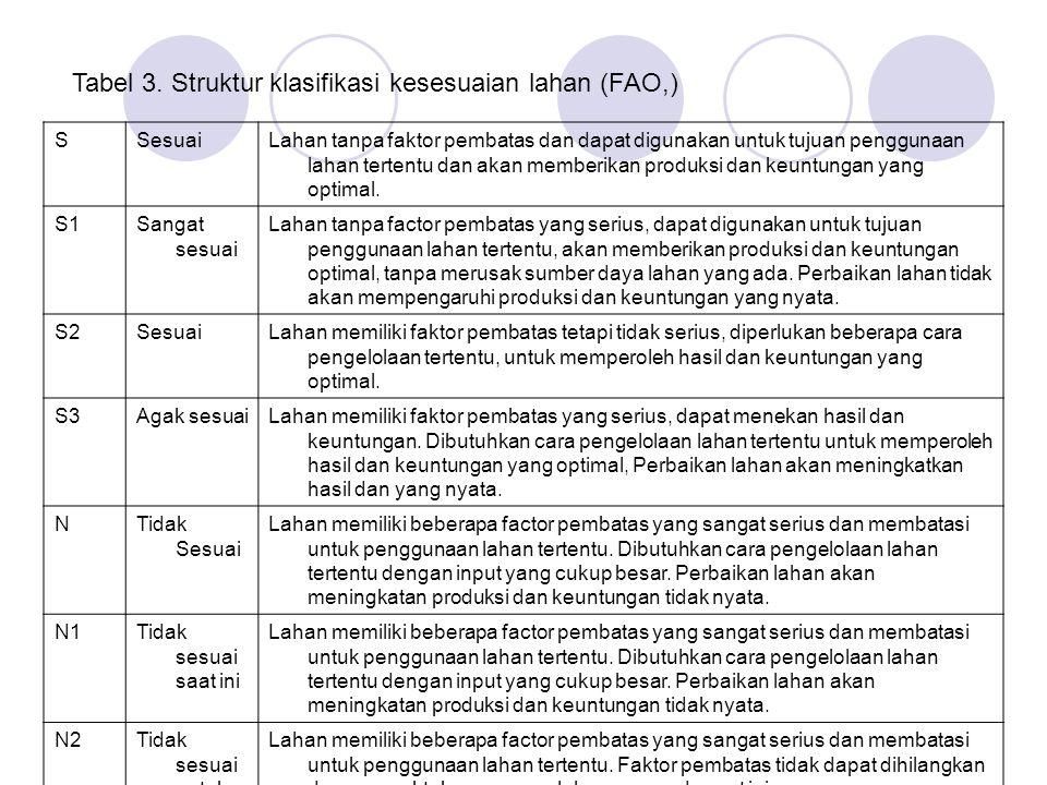 Tabel 3. Struktur klasifikasi kesesuaian lahan (FAO,)