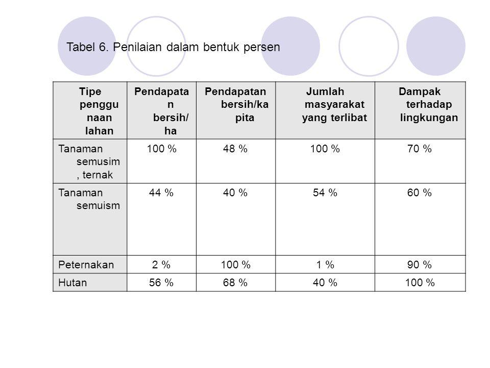 Tabel 6. Penilaian dalam bentuk persen