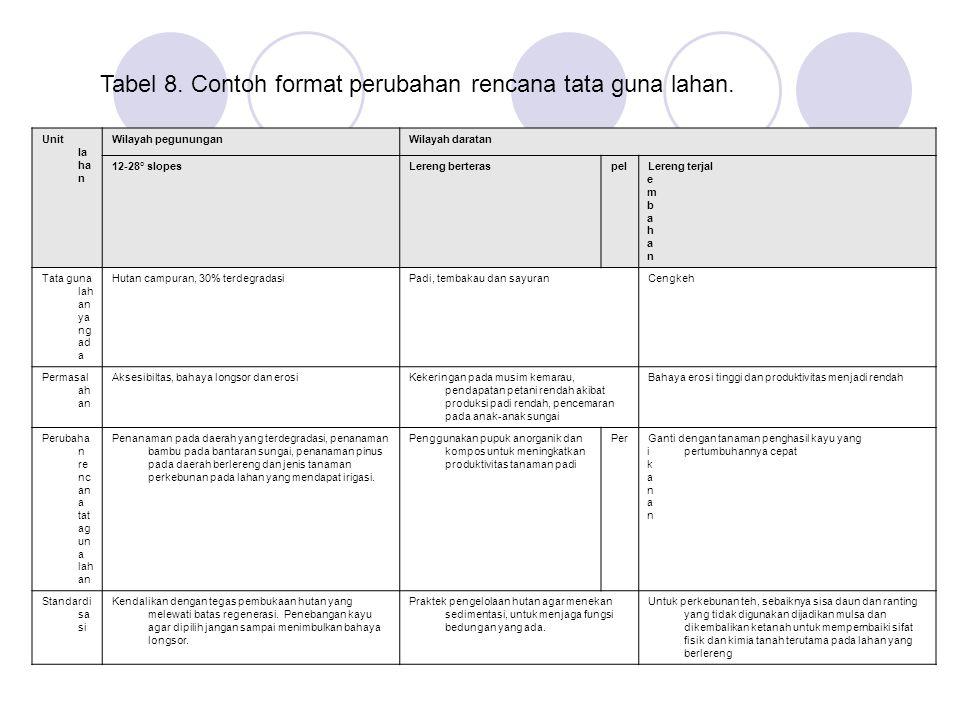 Tabel 8. Contoh format perubahan rencana tata guna lahan.