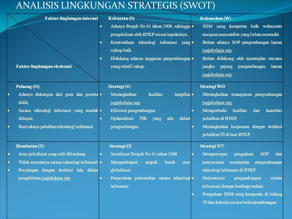 ANALISIS LINGKUNGAN STRATEGIS (SWOT)