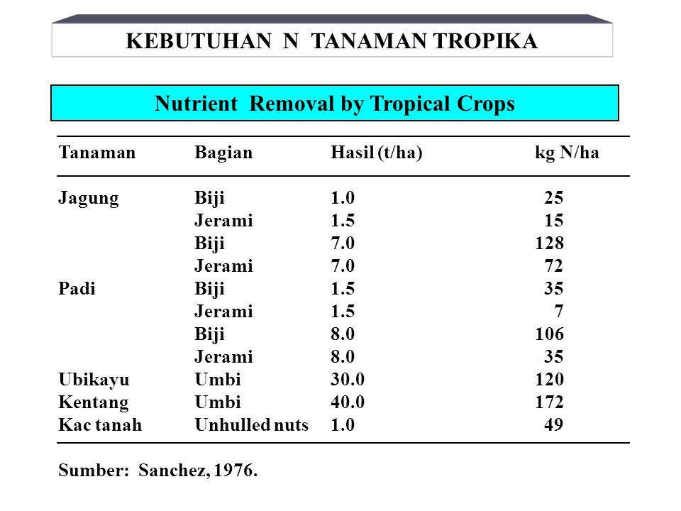 KEBUTUHAN N TANAMAN TROPIKA Nutrient Removal by Tropical Crops