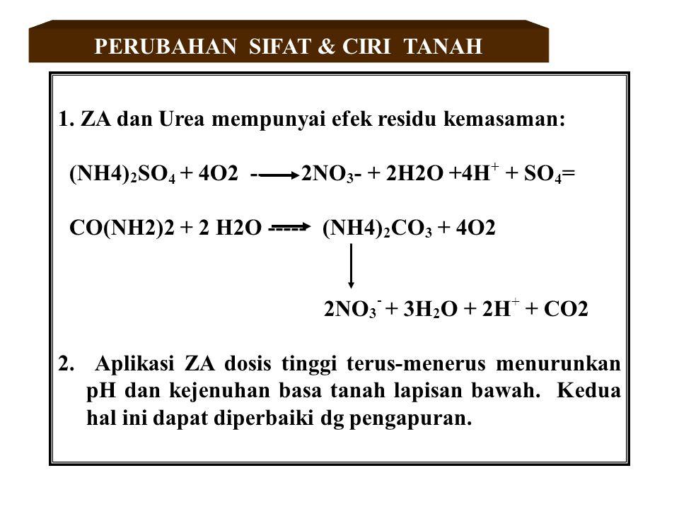 PERUBAHAN SIFAT & CIRI TANAH