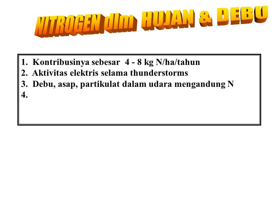 NITROGEN dlm HUJAN & DEBU