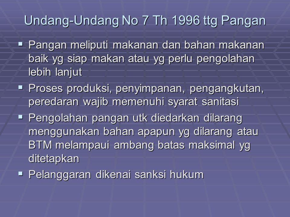 Undang-Undang No 7 Th 1996 ttg Pangan