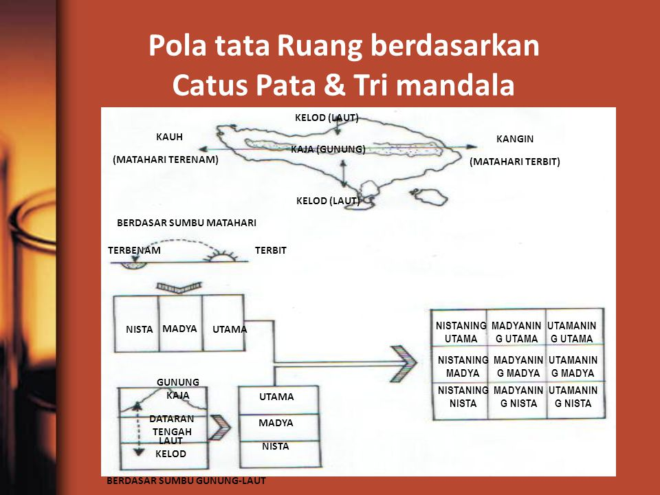 Pola tata Ruang berdasarkan Catus Pata & Tri mandala