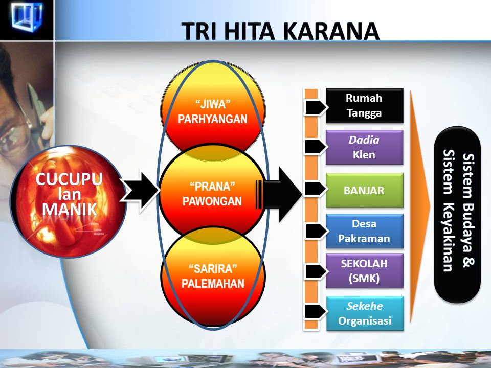 TRI HITA KARANA CUCUPU lan MANIK Sistem Keyakinan Sistem Budaya &