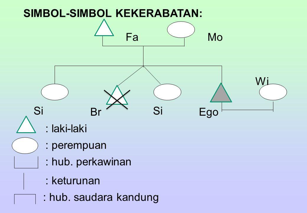 SIMBOL-SIMBOL KEKERABATAN: