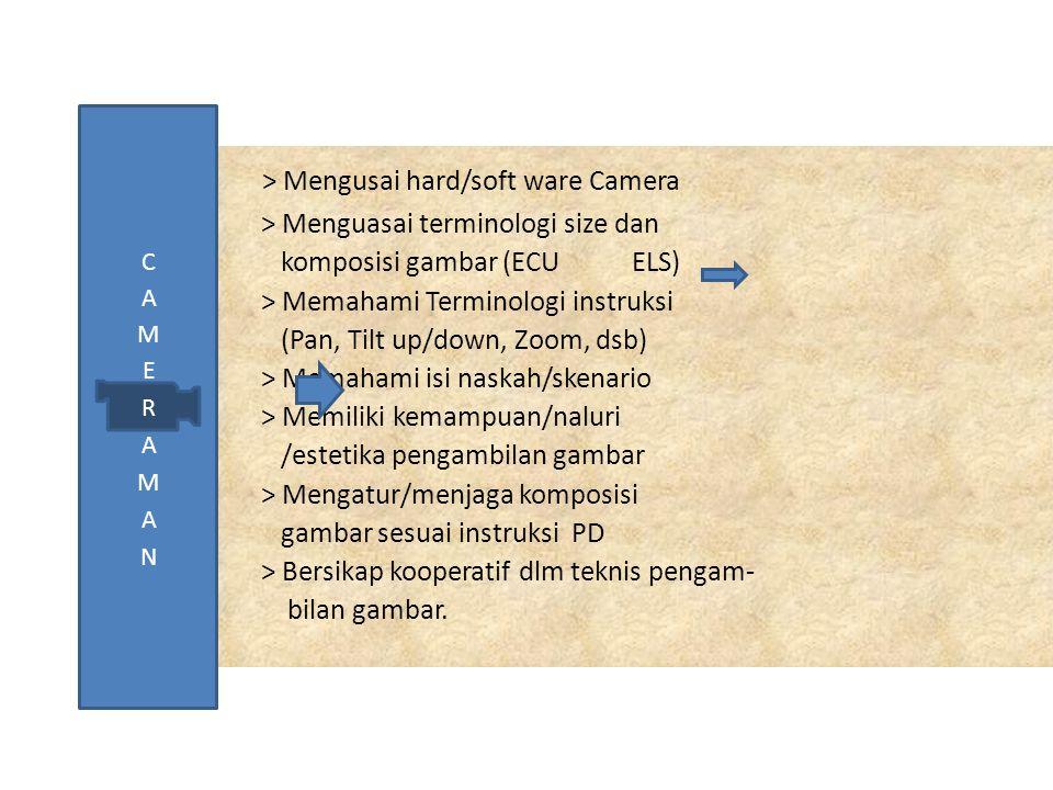 > Mengusai hard/soft ware Camera