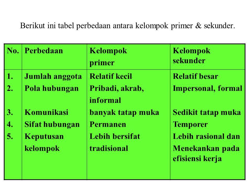 Berikut ini tabel perbedaan antara kelompok primer & sekunder.