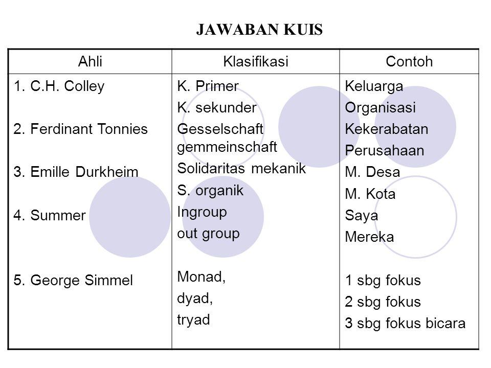 JAWABAN KUIS Ahli Klasifikasi Contoh 1. C.H. Colley