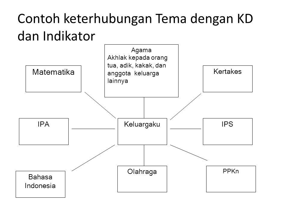 Contoh keterhubungan Tema dengan KD dan Indikator