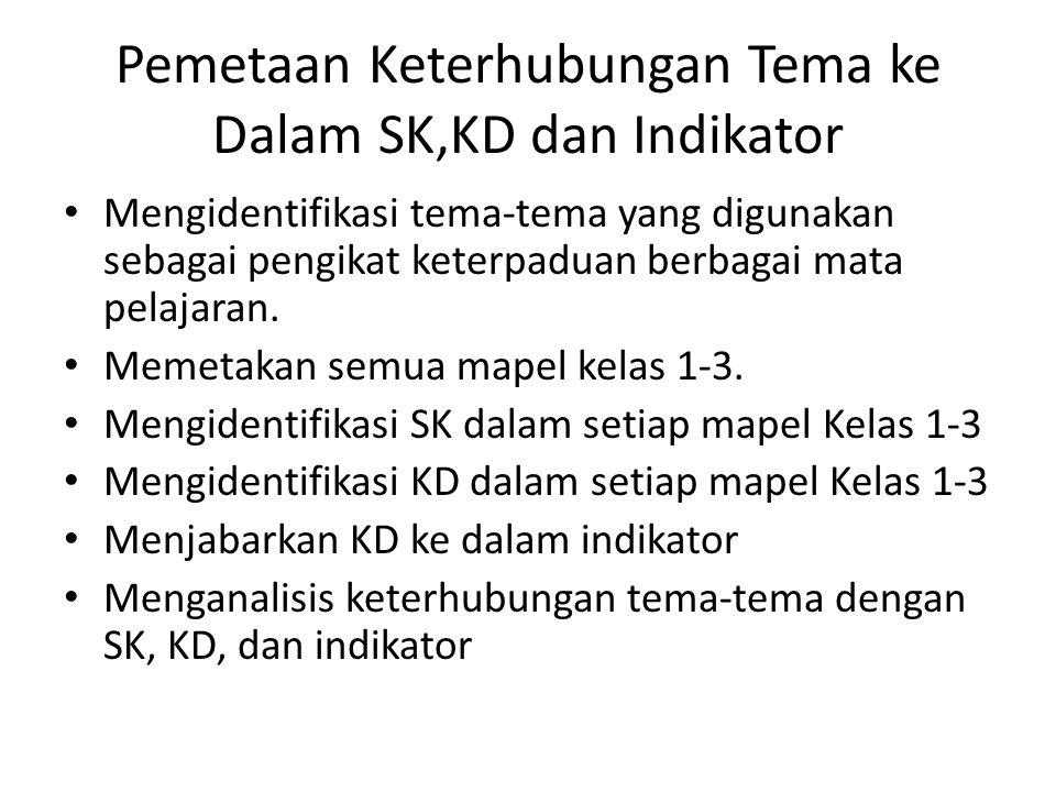 Pemetaan Keterhubungan Tema ke Dalam SK,KD dan Indikator