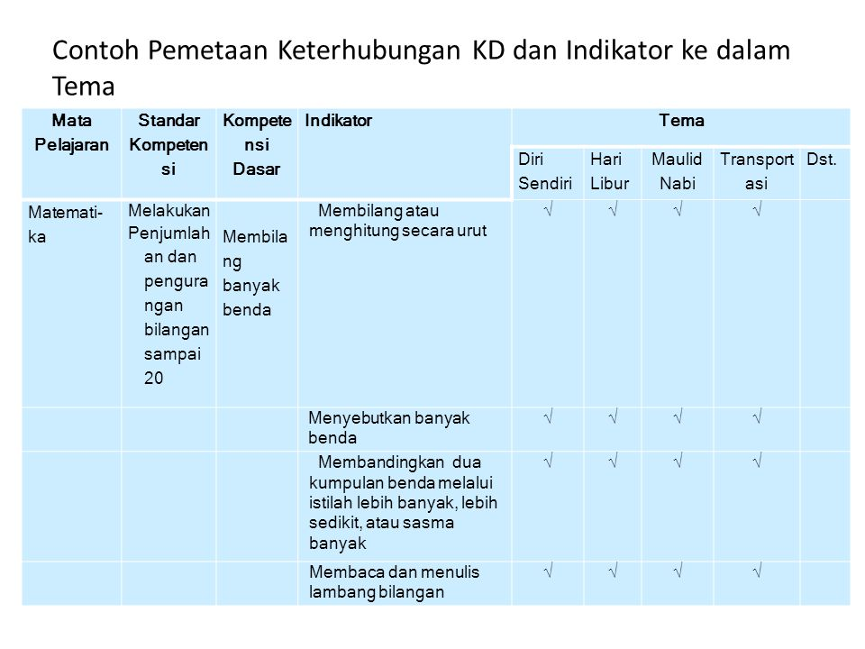 Contoh Pemetaan Keterhubungan KD dan Indikator ke dalam Tema
