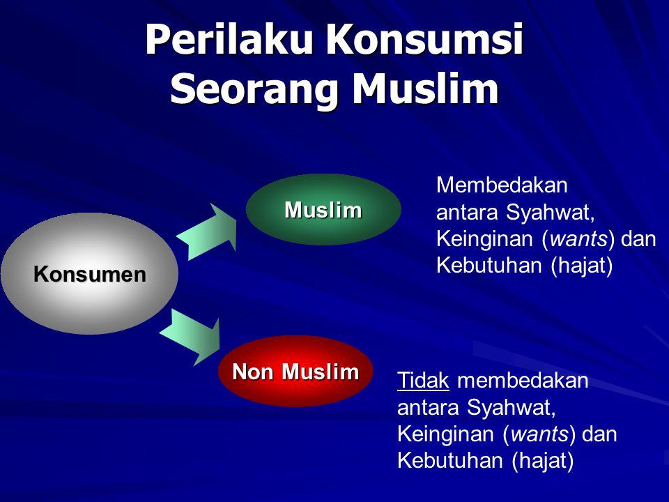 Perilaku Konsumsi Seorang Muslim