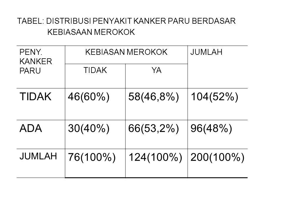 46(60%) 58(46,8%) 104(52%) ADA 30(40%) 66(53,2%) 96(48%) 76(100%)