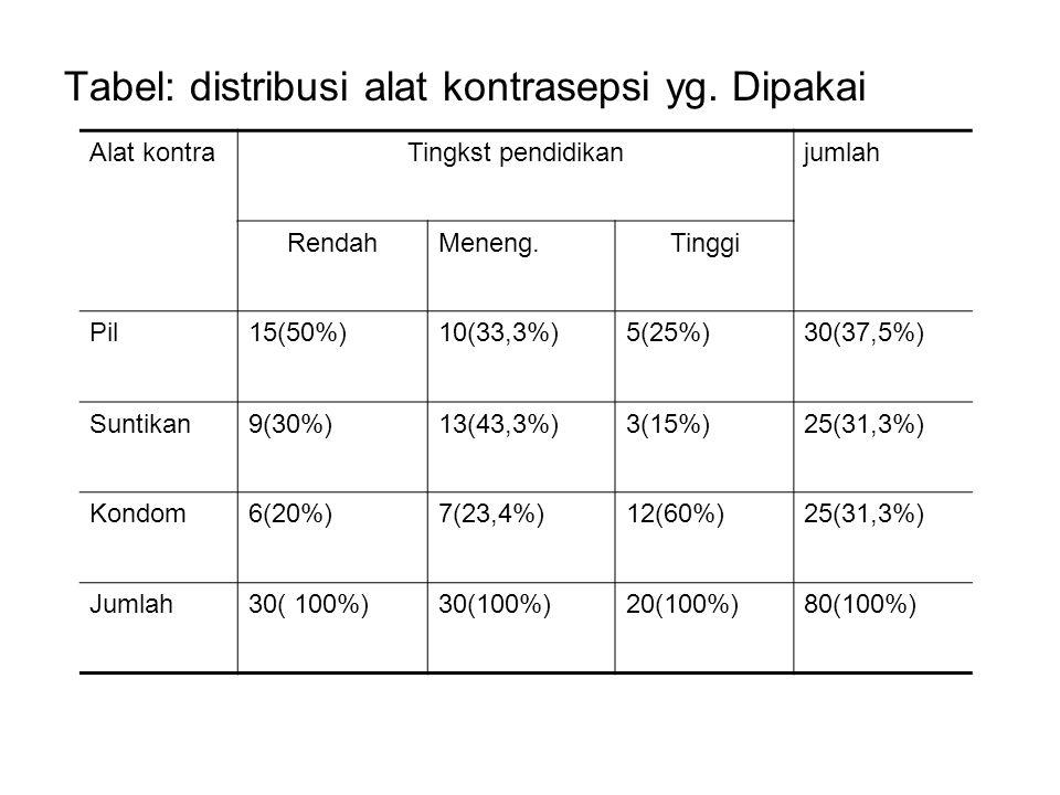 Tabel: distribusi alat kontrasepsi yg. Dipakai