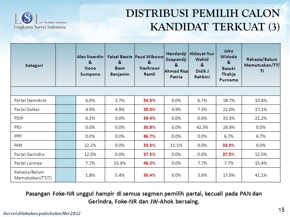 DISTRIBUSI PEMILIH CALON KANDIDAT TERKUAT (3)