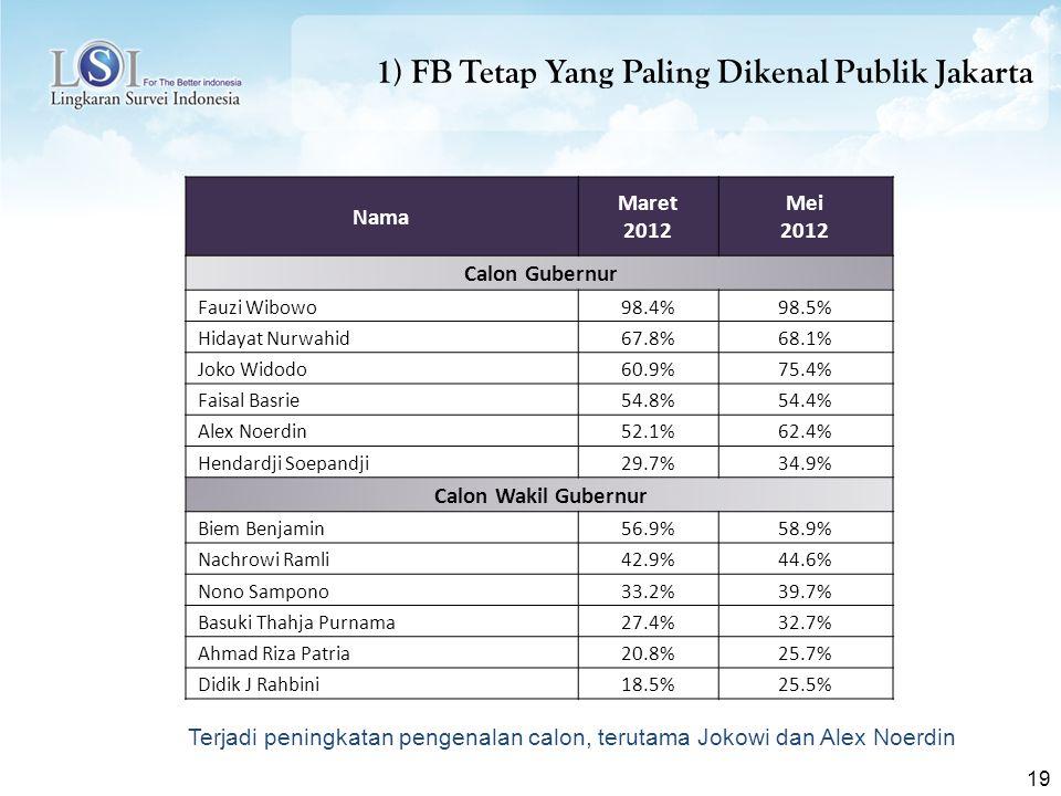 1) FB Tetap Yang Paling Dikenal Publik Jakarta