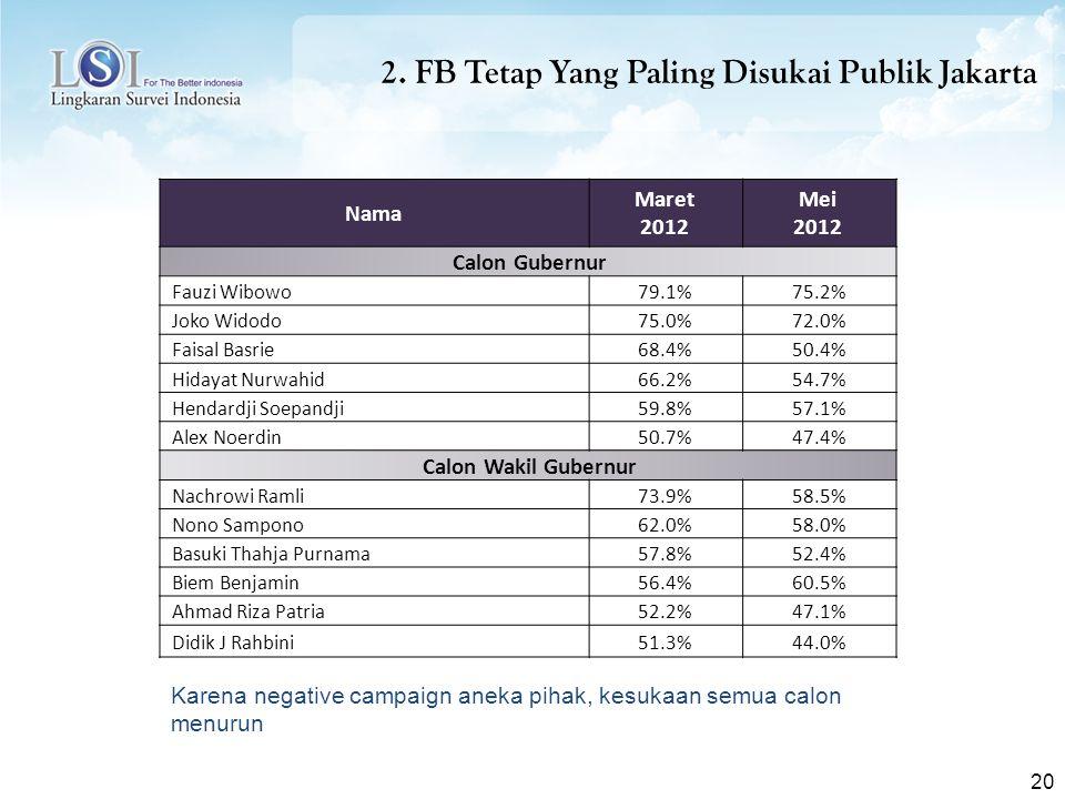 2. FB Tetap Yang Paling Disukai Publik Jakarta