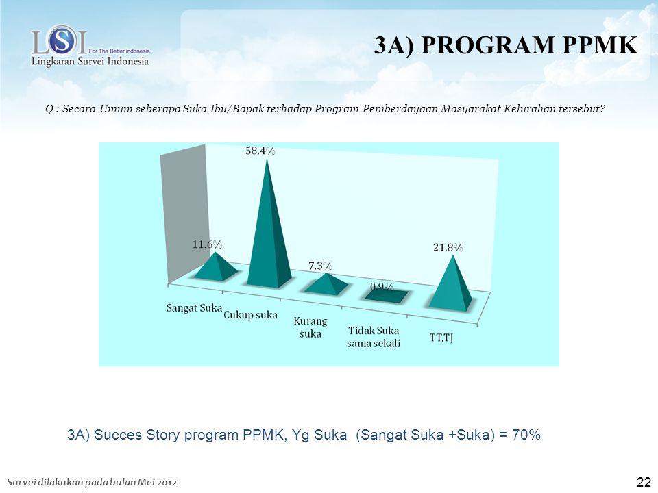 3A) PROGRAM PPMK Q : Secara Umum seberapa Suka Ibu/Bapak terhadap Program Pemberdayaan Masyarakat Kelurahan tersebut