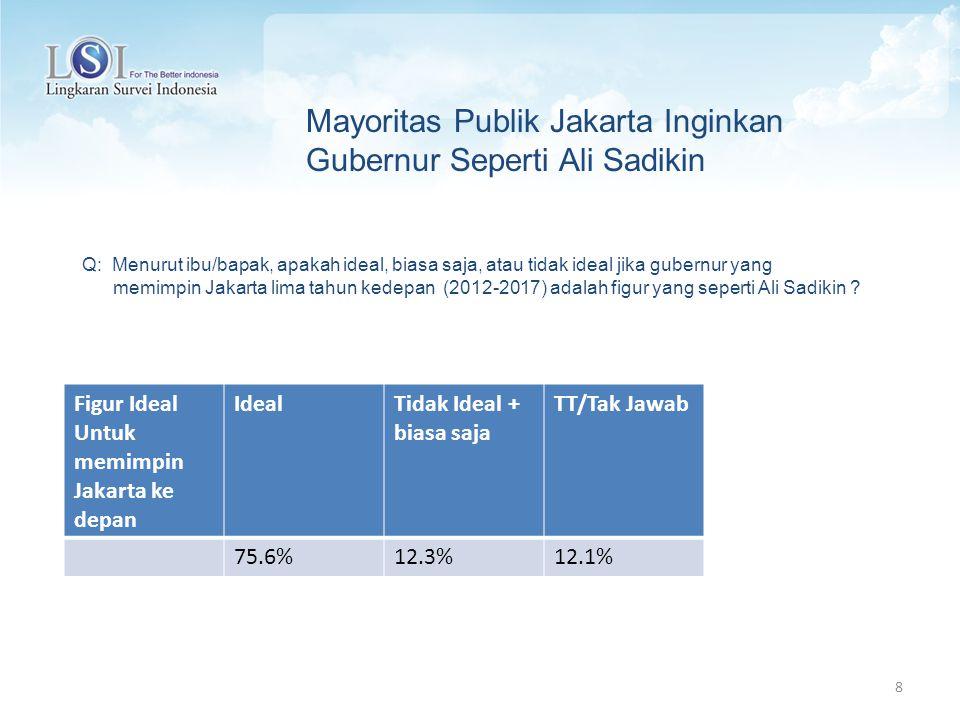 Mayoritas Publik Jakarta Inginkan Gubernur Seperti Ali Sadikin