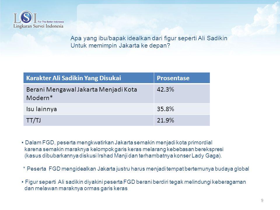 Karakter Ali Sadikin Yang Disukai Prosentase